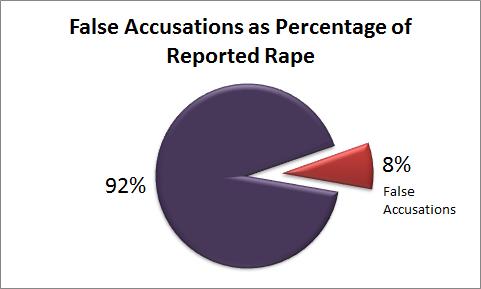 Why I Won't Publish Your Comments About False Rape Accusations ...